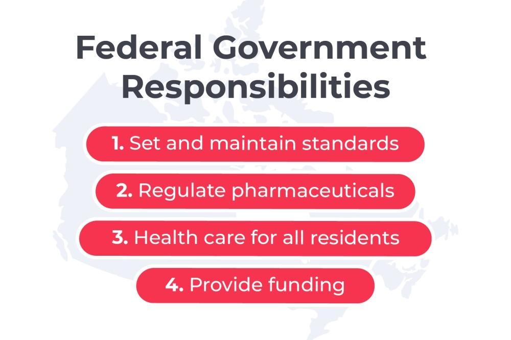 What Role Does the Federal Government Play in the Canadian Health Care System