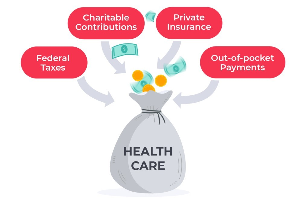 Where Does the Money Come from for Healthcare in Canada