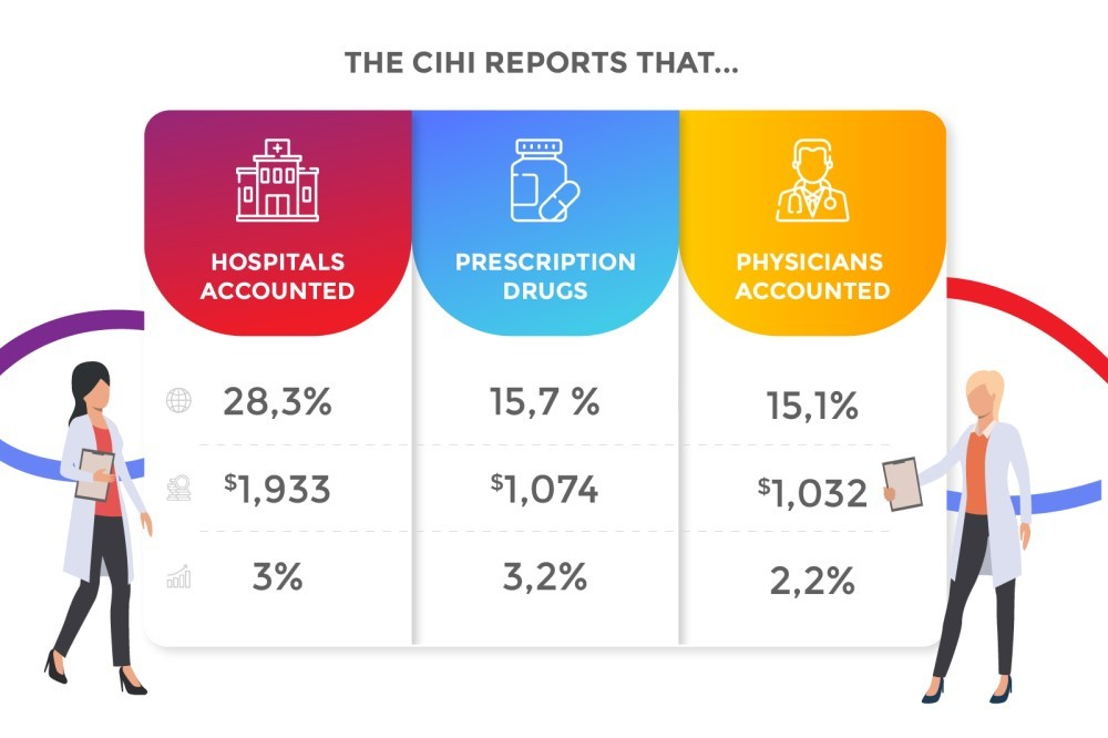Key Factors in Health Care Funding in Canada