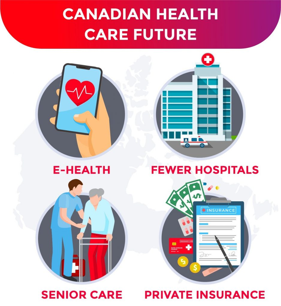 The Future of Canada Health Care Spending