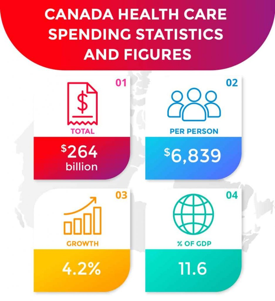 Health Care Spending Statistics and Figures