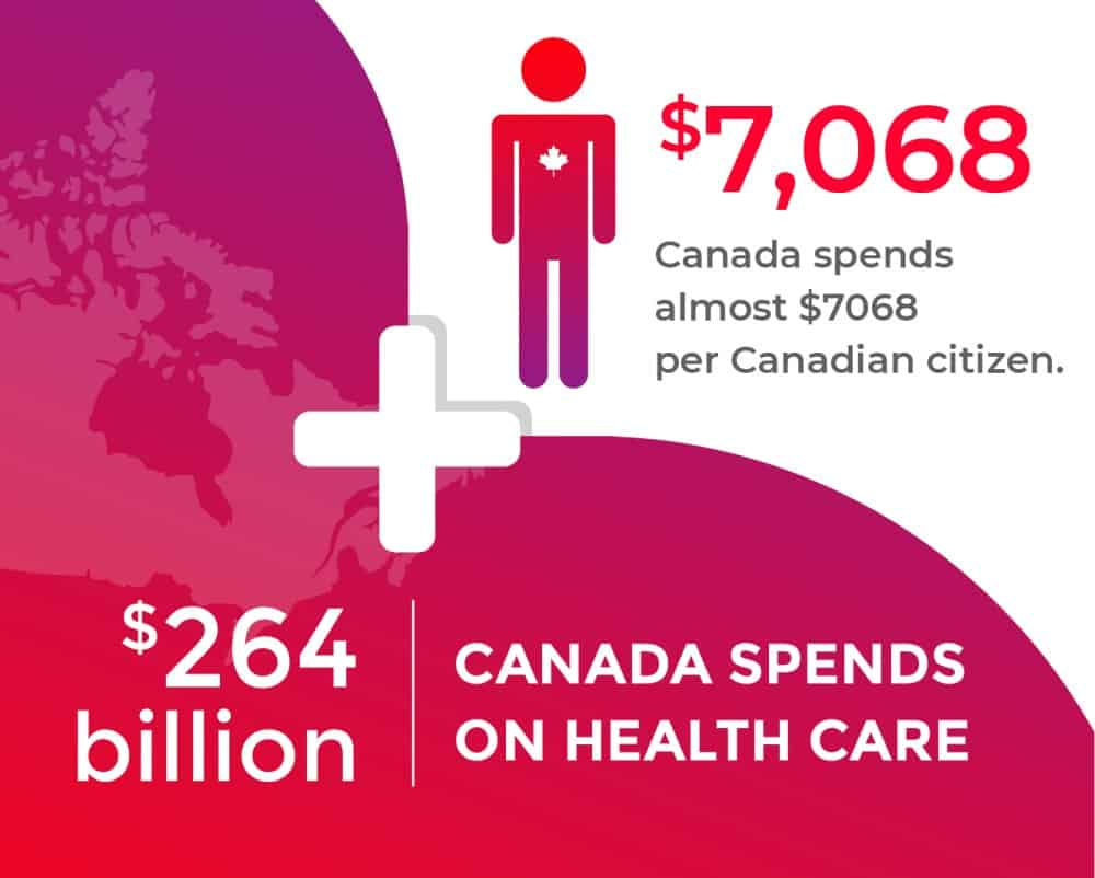 Spendings on Health Care in Canada